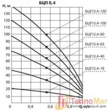 Ливны -насос БЦП 0.4-80 (М)